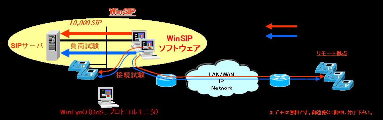 WinSIPによるVoIP SIPサーバ負荷試験例